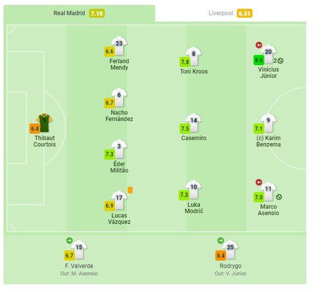 Notat e lojtarëve të ndeshjes Real Madrid-Liverpool, Vinicius lojtar i
