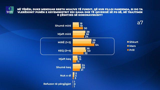 Sondazhi Ipsos-Top Channel/ 64% e qytetarëve të kënaqur me