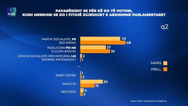 Sondazhi/ 48% e qytetarëve mendojnë se PS do të fitojë