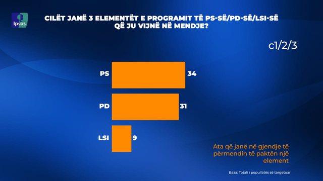 Sondazhi/ Sa përqind e të anketuarve njohin programet e partive,