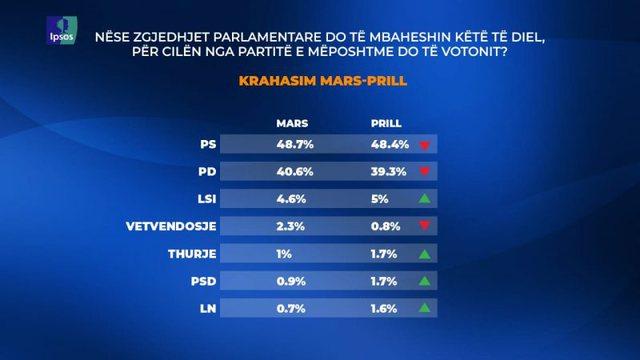 Sondazhi/ Nëse zgjedhjet do mbaheshin këtë të diel, 48.4% do