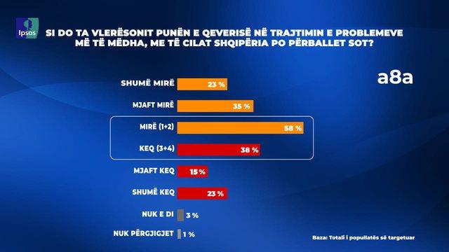 Sondazhi/ Problemet e mëdha, 58% mendojnë se qeveria po e bën