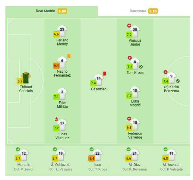 Real Madrid 2-1 Barcelona, notat e lojtarëve në ndeshjen El Clasico