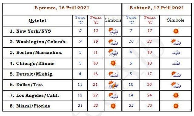 Parashikimi i motit/ Rriten lehtë temperaturat, reshje lokale në