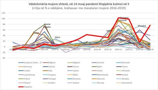 Vdekshmëria shtesë ulet ndjeshëm në BE në shkurt/