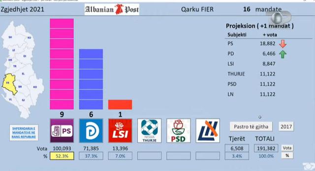 Sondazhi i Top Channel/ Surprizon rezultati në Fier, PS nuk merr aq vota sa