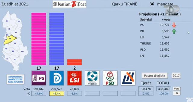 Nuk pritej/ PD kryen përmbysjen e madhe në Tiranë, merr më