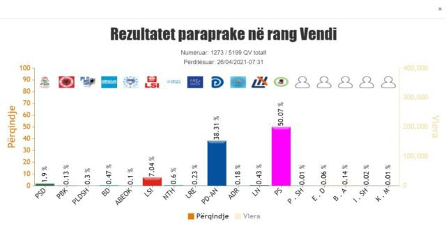 KQZ nxjerr rezultatet më të fundit për Tiranën