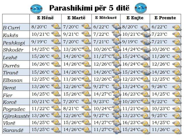 Temperatura deri në 27 gradë celsius, si parashikohet moti