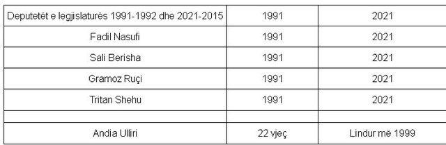 Kontrasti me deputeten 22-vjeçare, kush janë 4 deputetët