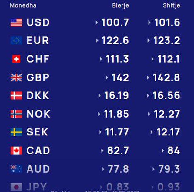 Njihuni me Këmbimin Valutor, 12 Maj 2021