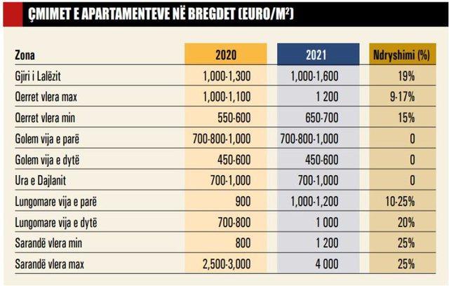 Tabelat/ Çmimet e apartamenteve dhe vilave në bregdet nuk ndalen
