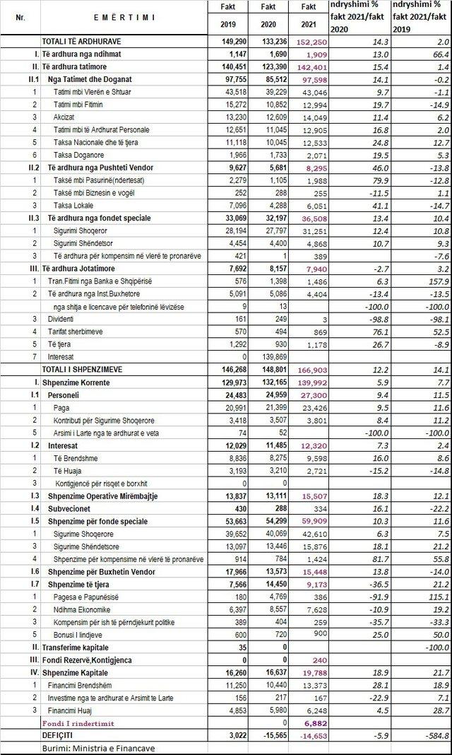Para për fushatë, rriten në nivele rekord shpenzimet buxhetore