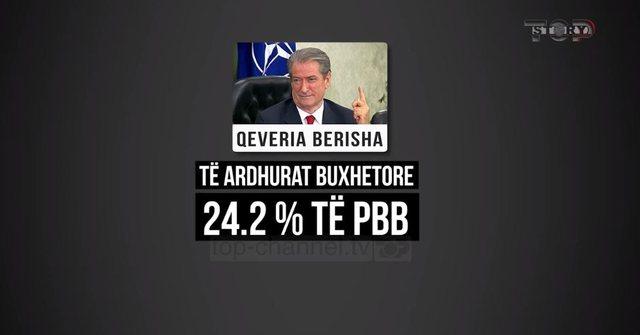 Top Story/ Kasat fiskale në qeverisjen Berisha nuk i dhanë