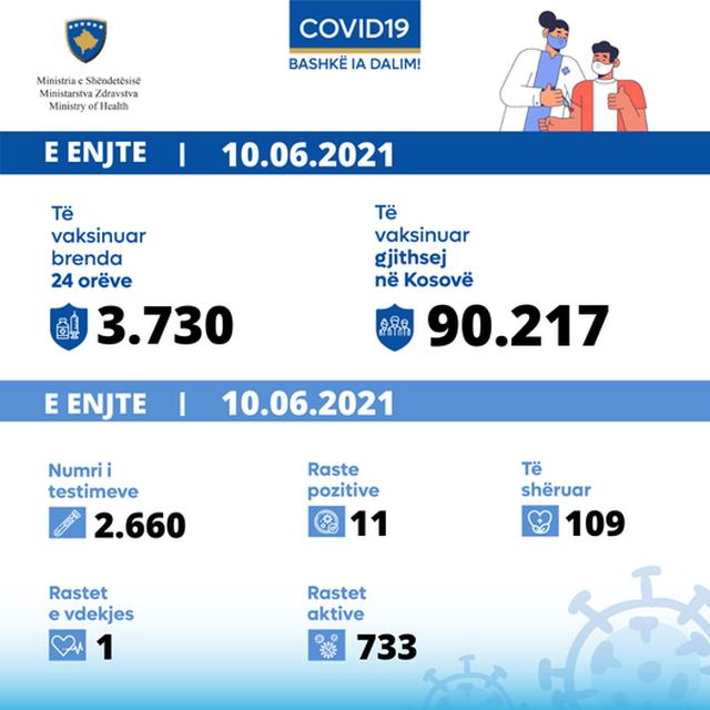 Covid 19 në Kosovë, 1 viktimë dhe 11 raste të reja
