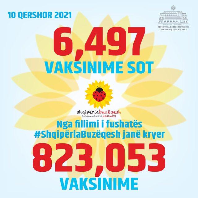 Shifrat/ Mbi 823 mijë të vaksinuar në Shqipëri, sa doza u