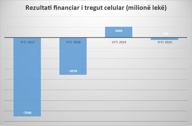 AKEP: Tregu celular, me humbje në 2020