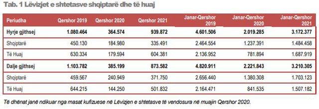 Shifrat / Kosovarët mbajnë gjallë turizmin në qershor, por