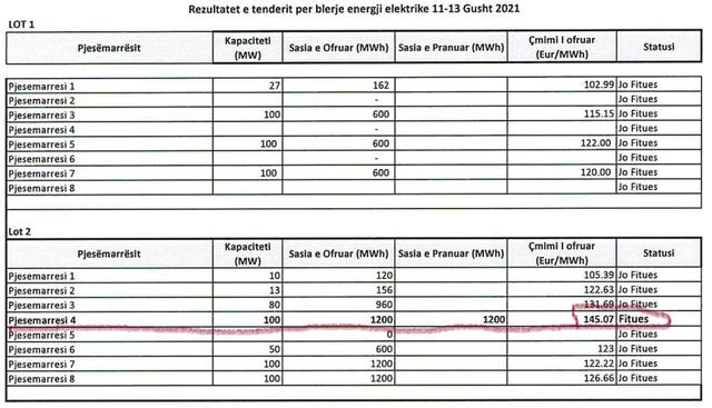 """Shqipëria blen energji me çmime rekord, gushti """"djeg"""""""