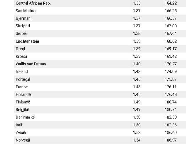 Shqipëria arrin rekord, ndër 25 shtetet e botës me çmimin