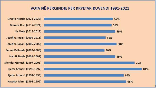 10 kryetarë Parlamenti në 30 vite, kush ishte më i votuari,
