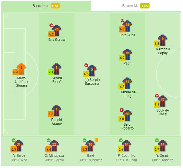 Notat e lojtarëve, Barcelona 0-3 Bayern Munich: Shkëlqen Lewandowski