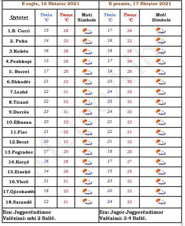 Tjetër ditë e nxehtë, diell dhe temperatura të larta