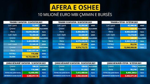 3 tenderat e fundit/ Akuzat e PD: Qeveria shpenzoi mbi 10 milion euro nga