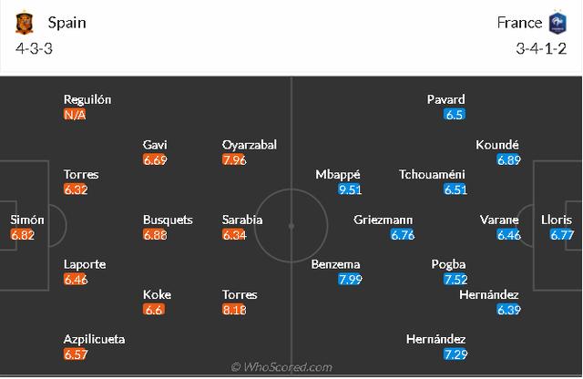 Formacionet e mundshme! Spanja dhe Franca kërkojnë triumfin në
