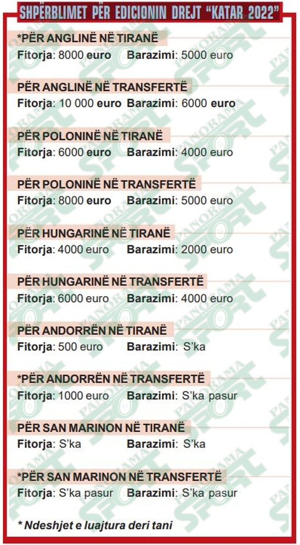 """""""Mijëra euro për fitoret e barazimet""""/ Ëndrra drejt"""