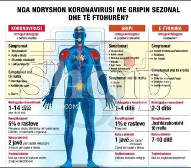 Viroza stine apo Covid? Këshillat e mjekëve për mjekimin që