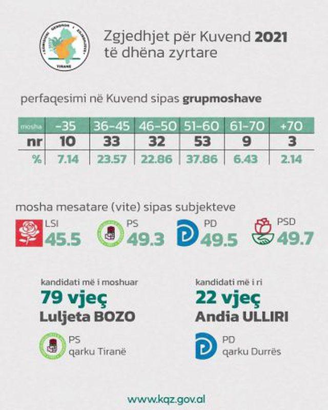 KQZ publikon moshën mesatare të deputetëve të rinj të