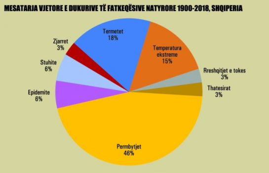 Mesatarja Vjetore E Dukurive Te Fatkeqesive Natyrore 1900 2018 998jpg
