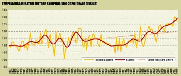 Temperatura Mesatare Vjerore Shqiperia 1901 2020 998