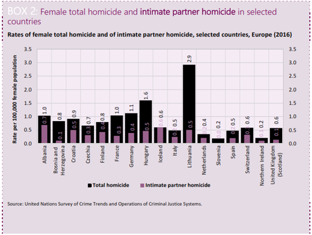 vrasjet e grave nga burrat