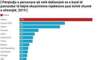 13.5% e shqiptarëve nuk plotësojnë nevojat për ekzaminim