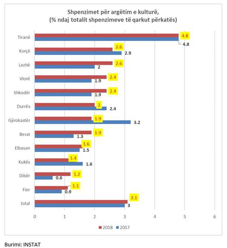 Qytetet shqiptare që shpenzojnë më shumë për qejfe: