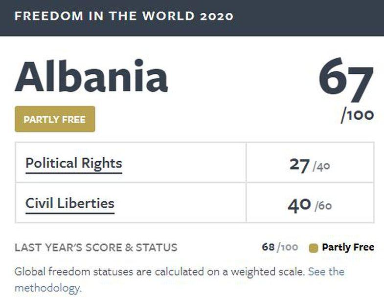 Freedom House, organizata për lirinë në botë: Si