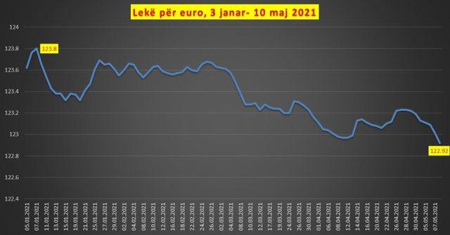 Euro bie në pikiatë, regjistron nivelin më të ulët