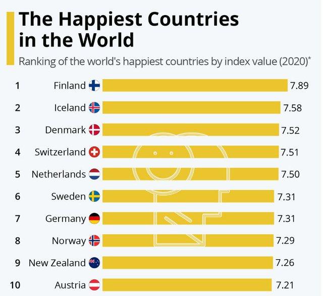 Dhjetë vendet më të Lumtura në Botë