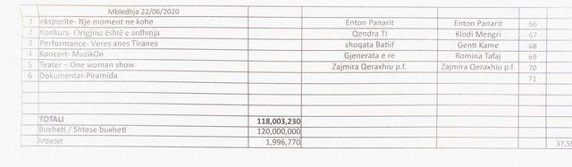 Dokumentet/  SPAK në bashkinë e Tiranës, hetohen miliardat