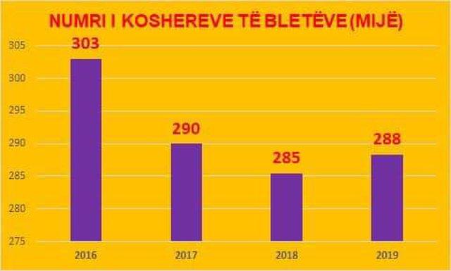 """""""Qeveria rriti me 749% mbështetjen për bletarinë"""", PD i"""