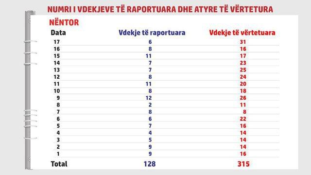 """""""Mbi 900 viktima nga marsi"""", Basha publikon të dhënat e"""