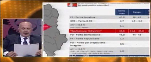 Zgjedhjet, Rtv Ora dhe Antonio Notto sjellin më 19 janar sondazhin e