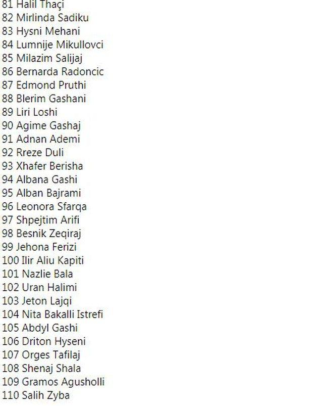 Zgjedhjet/ Vetëvendosja publikon listën e kandidatëve, i pari