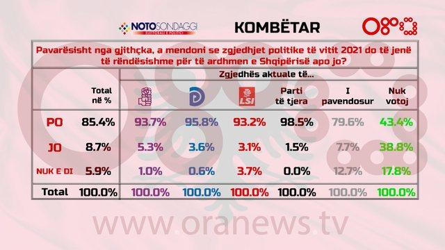 Sondazhi Kombëtar i Rtv Ora & Notto: Tkurren PS-LSI nga 2017, rritje PD