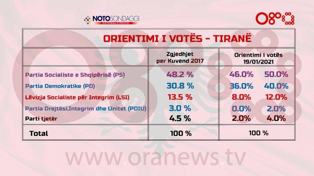Sondazhi në ORA/ Opozita fiton Tiranën më 25 Prill, PD rritje