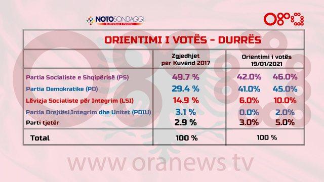 Projeksioni i votës për 2021, IPR: 53% e votuesve zgjedhin