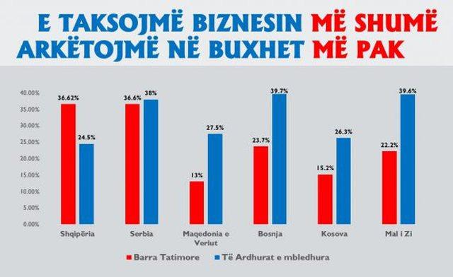 Meta: Shqipëria ka barrën fiskale më të lartë, taksat u