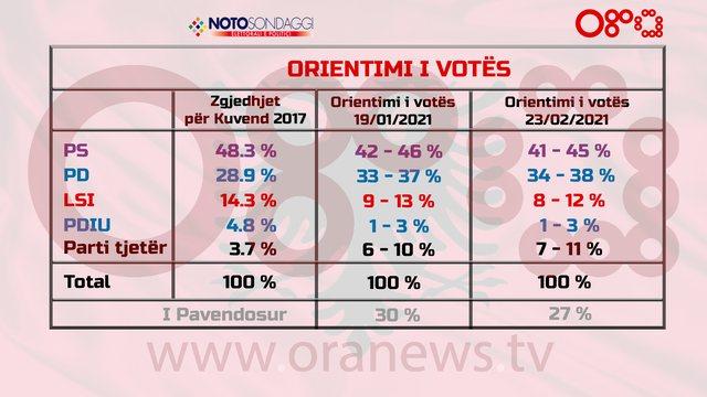 Sondazhi Noto: PD dhe partitë e tjera rriten me 1% nga 19 janari, PS dhe